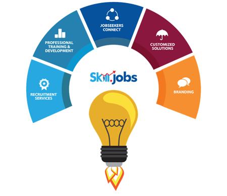 product skill jobs